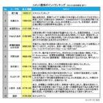 Twitter反響度で山田太郎が安部総理を抜いて5位!