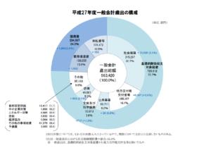 平成27年予算グラフ